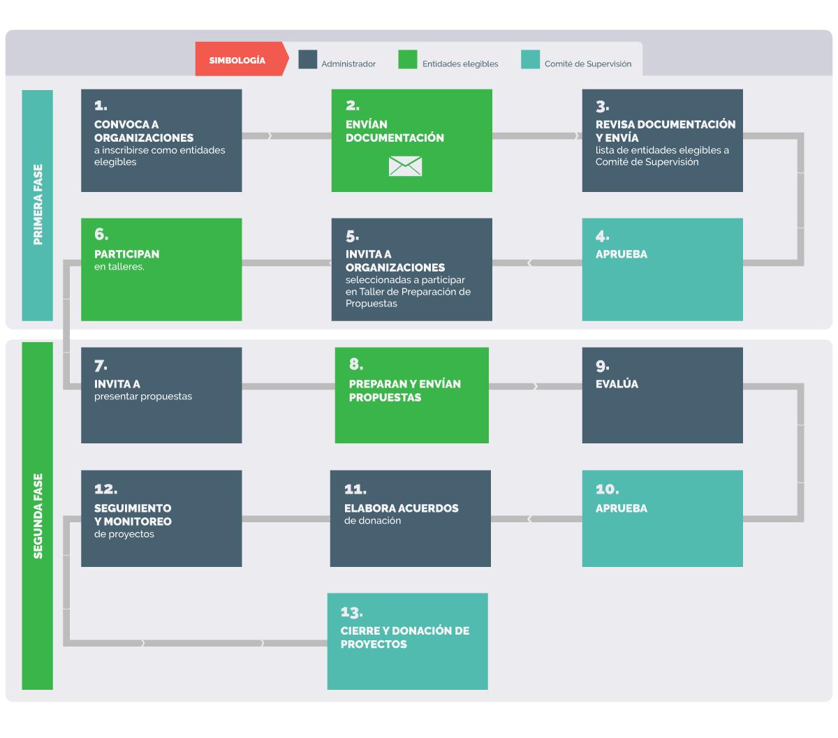 grafico proceso de participación
